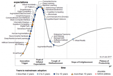 Křivka reálného stavu nových technologií