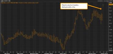 Výnos z5letého českého dluhopisu vpátek ráno po otevření trhu výrazně vzrostl, což indikuje zavírání části spekulativních pozic otevřených vdluhopisech a následně i vCZK.