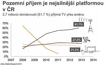 Podíl jednotlivých televizních platforem v českých domácnostech. Obrázek lze zvětšit.