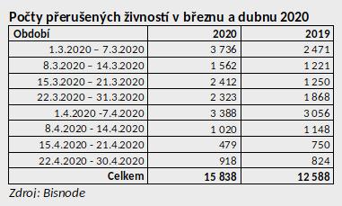 Počty přerušených žívností v březnu a dubnu 2020