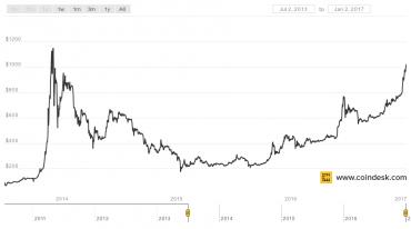 Vývoj indexu CoinDesk BPI od jeho založení v červenci 2013