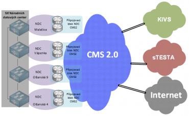 Využití datacenter v rámci státního eGovernment cloudu.