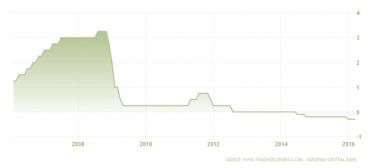 Režim záporné depozitní sazby ECB.