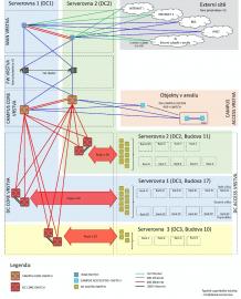 Schéma sítě centrální lokality v nemocnici v Pardubicích