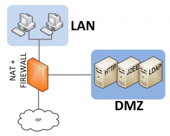 Uspořádání prvků firemní sítě
