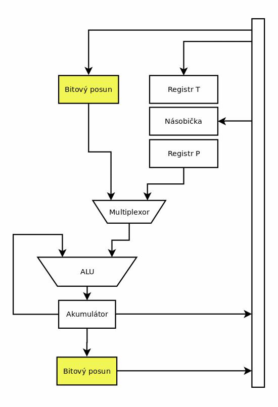 Obrázek 8  Dvojice shifterů v blokovém schématu TSM32010. 23c2f30a37e