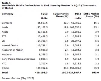 Celosvětové prodeje mobilních zařízení koncovým zákazníkům podle výrobců v prvním čtvrtletí 2011 (v tis. kusů)