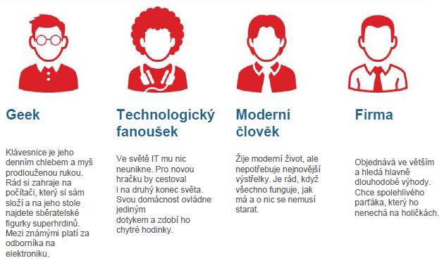 Čtyři cílové skupiny pro CZC.cz