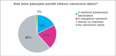 Většina Čechů chce letos vánoční dárky pořizovat online.
