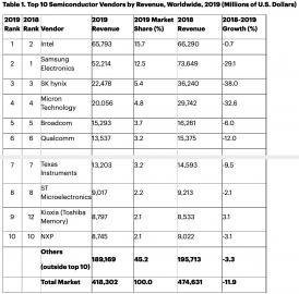 Polovodičový byznys v roce 2019