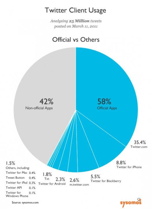 Jaká je využívanost oficiálních a neoficiálních Twitter klientů?