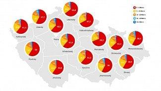 Lupa.cz: 84 % Čechů stahuje data rychlostí pod 10 Mbit/s