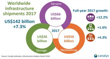 Prodeje hardwarové infrastruktury v roce 2017