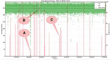 Ukázka měření ve FlowTesteru.