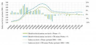 Vývoj cen bytů a mezičtvrtletní tempo růstu v období let 2006 až 2011.