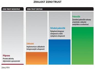 Zralost Zero trust