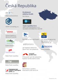 Banky se sídlem v České republice.