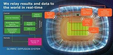 Sběr dat na olympiádě