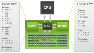 Nvidia Video Codec SDK