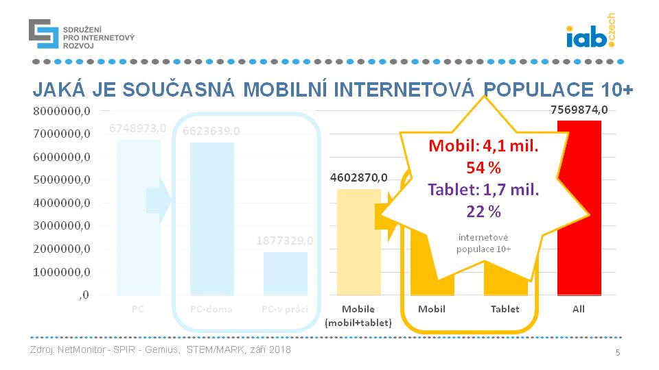 Češi na mobilním internetu 2018