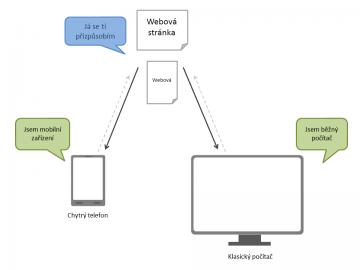 Máte pouze jeden web, který se automaticky přizpůsobí možnostem daného zařízení.