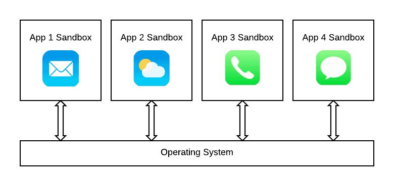 existují nějaké legitimní aplikace pro připojení