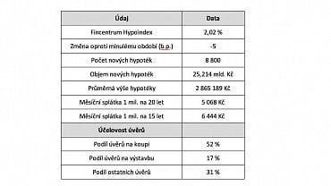 Souhrnné údaje Fincentrum Hypoindex - říjen 2020. (18.11.2020)