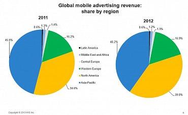 Podíly jednotlivých regionů na globálních příjmech z mobiní reklamy.