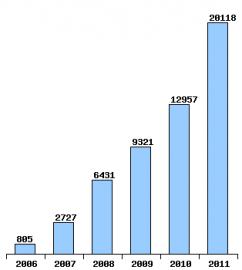Vývoj počtu zákazníků firmy PODA z řad domácností na optice.