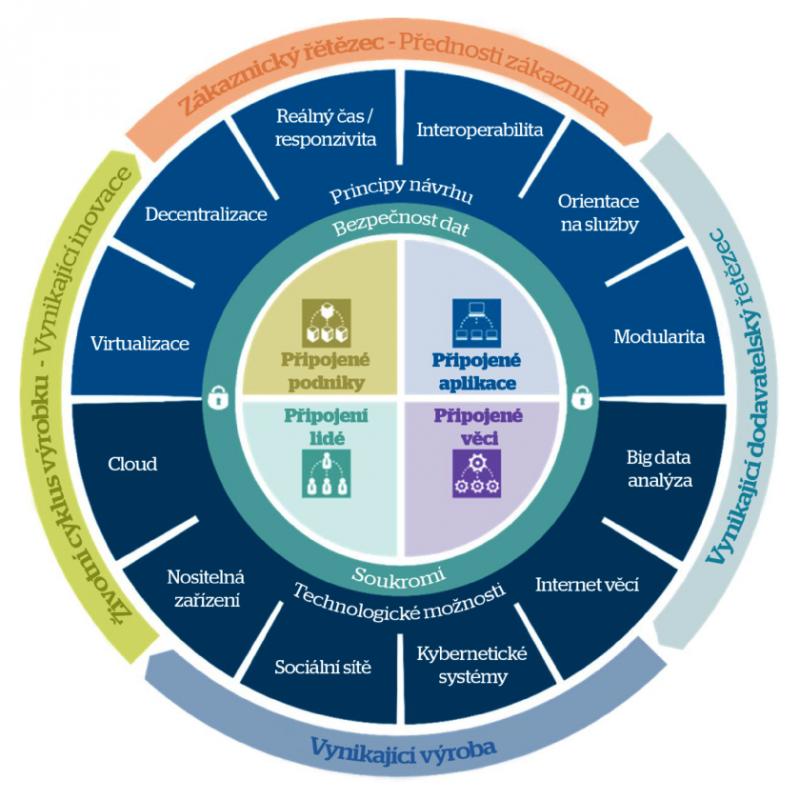 Referenční model Atos pro průmysl 4.0