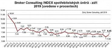 Index spotřebitelských úvěrů – září 2019