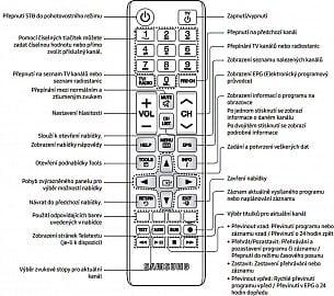Dálkový ovladač s kompletním popisem.