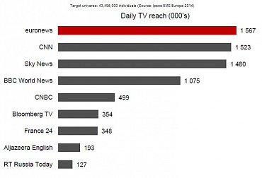 Popularita zpravodajských kanálů v Evropě. Obrázek lze zvětšit.