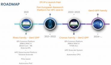Roadmapa evropského procesoru