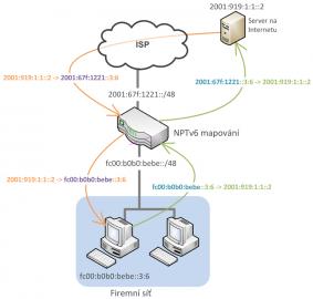 Mapování prefixu IPv6