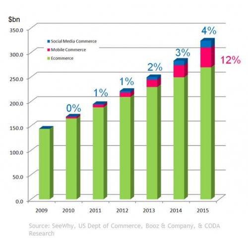 Předpověď růstu komerčního potenciálu sociálních sítí