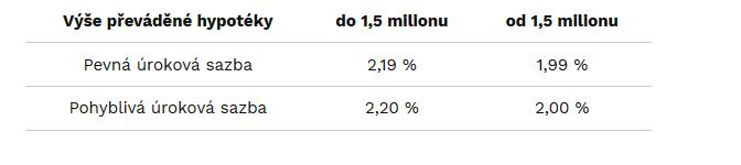 Online nové pujcky pred výplatou žamberk zámek