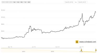 Kurz bitcoinu za posledních 12 měsíců