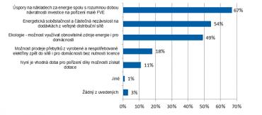Hlavní důvody pro pořízení fotovoltaické elektrárny.
