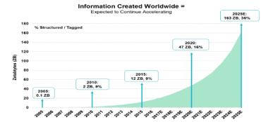 Růst objemu dat a předpokládaný vývoj do budoucna.
