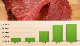 Jak rostly ceny potravin? Podívejte se