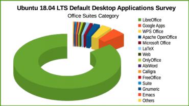 Průzkum výchozích aplikací pro Ubuntu 18.04 LTS