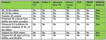 Srovnání výkonu konzolí – Xbox versus Shield