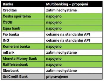 Jaké banky si u Air Bank můžete napojit?