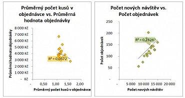 Ilustrativní ukázka korelací mezi daty z Google Analytics