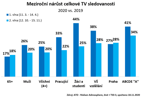 Televizní sledovanost v době koronaviru (podzim 2020)