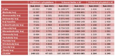 Počet osob, které překročily ochranný limit a výše částky vracená Všeobecnou zdravotní pojišťovnou.