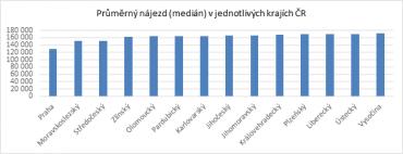Průměrný nájezd kilometrů u ojetých aut v jednotlivých krajích ČR.