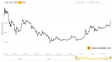 Tržní kapitalizace BTC v USD, od 1. 1. 2014 dodnes