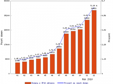 Počet .cz domén s IPv6 adresou (AAAA záznamem) v roce 2010